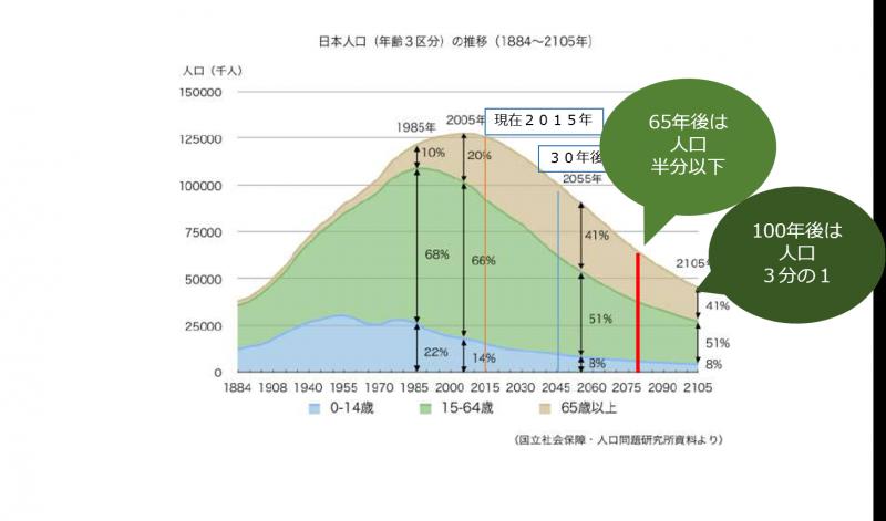 国立社会保障・人口問題研究所資料